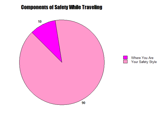 Travel Safety Components